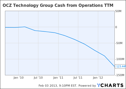 OCZ Cash from Operations TTM Chart