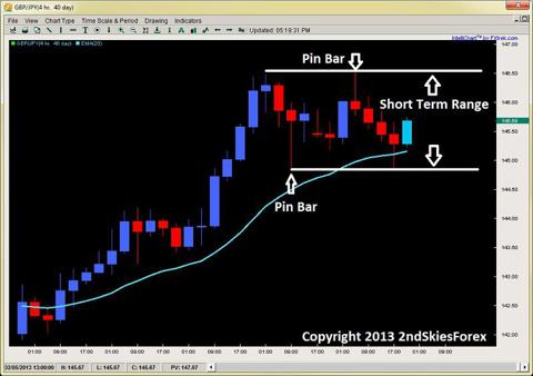 pin bar forex gbpjpy price action 2ndskiesforex feb 4th