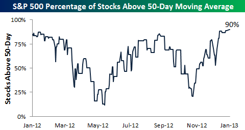 spx above 50 day