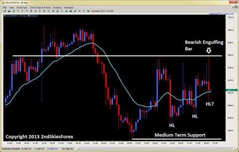gold bearish engulfing bar 2ndskiesforex.com