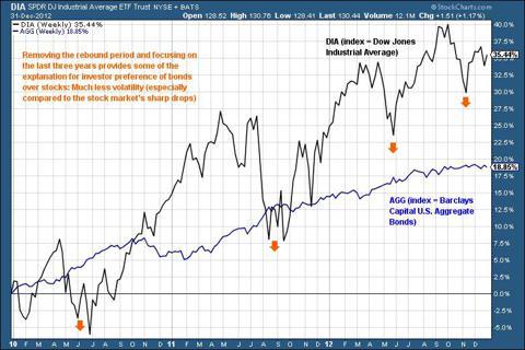 Stocks vs bonds 2010 - 2012