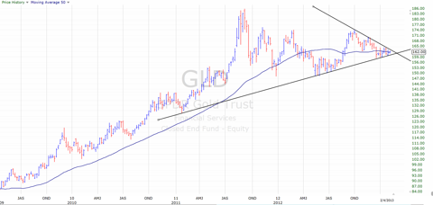 gld technical