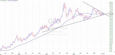 gld technical