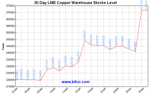 lme-warehouse-copper-30d-Large