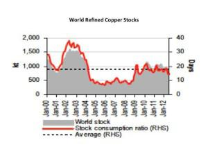 world refined copper stocks chart