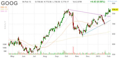 Google (<a href='http://seekingalpha.com/symbol/GOOG' title='Alphabet Inc.'>GOOG</a>) Stock Chart