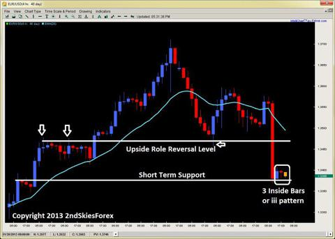 eurusd inside bars 2ndskiesforex.com feb 7th