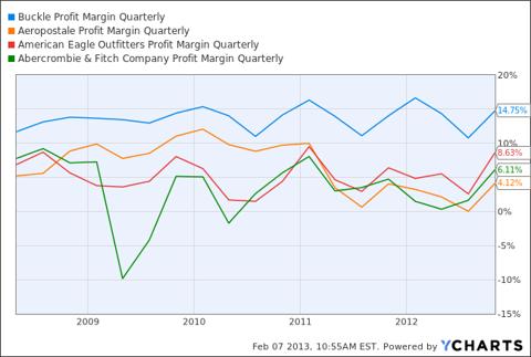 The Buckle Profit Margin