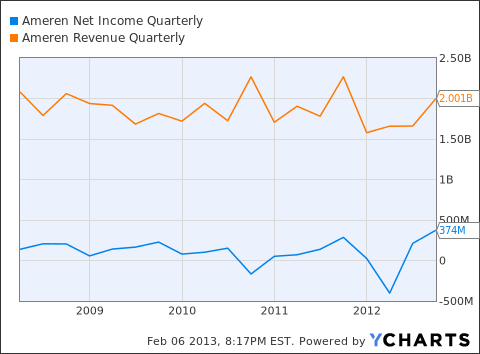 AEE Net Income Quarterly Chart