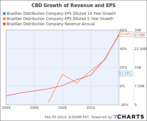 CBD EPS Diluted 10 Year Growth Chart