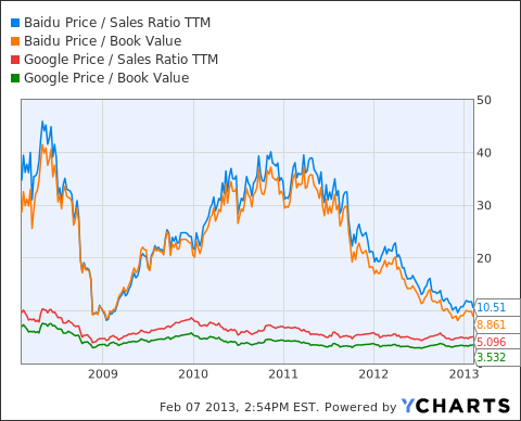 BIDU Price / Sales Ratio TTM Chart