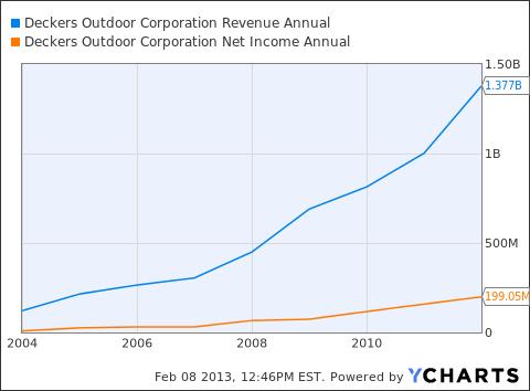 DECK Revenue Annual Chart