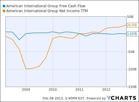 AIG Free Cash Flow Chart