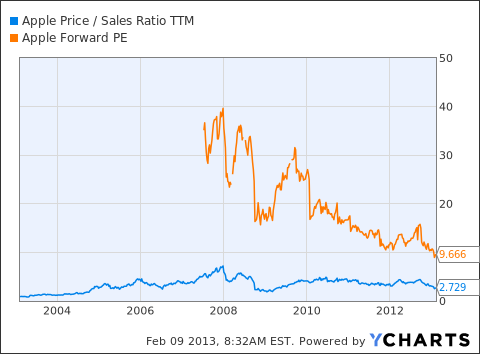 AAPL Price / Sales Ratio TTM Chart