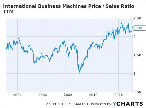 IBM Price / Sales Ratio TTM Chart