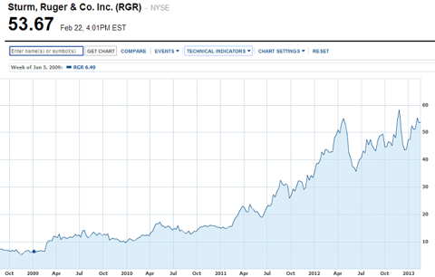 Sturm, Ruger & Co. Inc. (<a href=