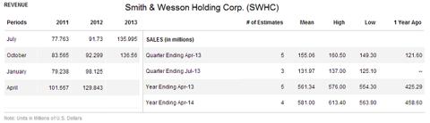 S&W Revenue/Sales