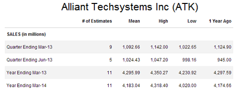 Alliant Techsystems sales
