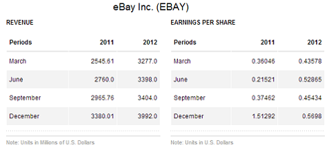 eBay revenue/EPS