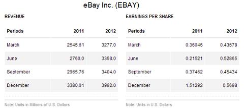 eBay revenue/EPS