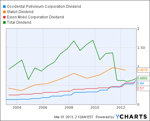 OXY Dividend Chart