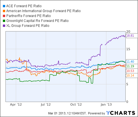 ACE Forward PE Ratio Chart