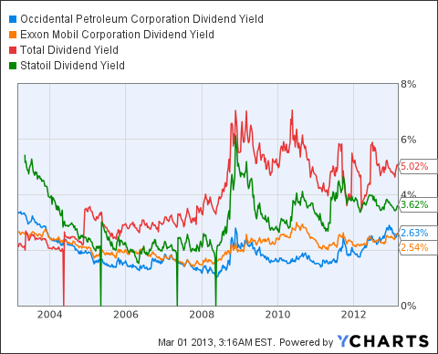 OXY Dividend Yield Chart