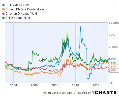 BP Dividend Yield Chart