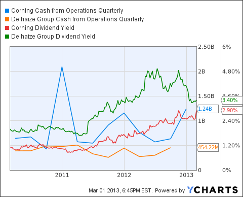 GLW Cash from Operations Quarterly Chart