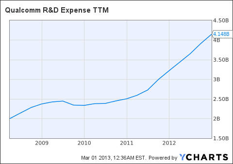 QCOM R&D Expense TTM Chart