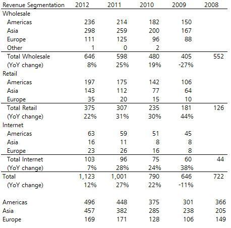 The rapid growth of Crocs Retail Inc