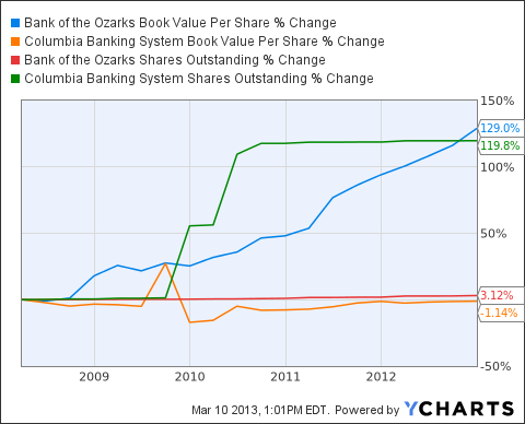OZRK Book Value Per Share Chart