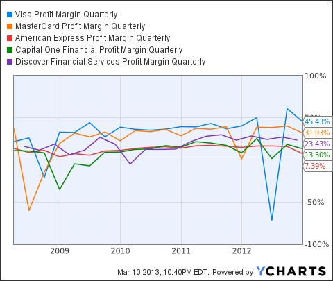 V Profit Margin Quarterly Chart