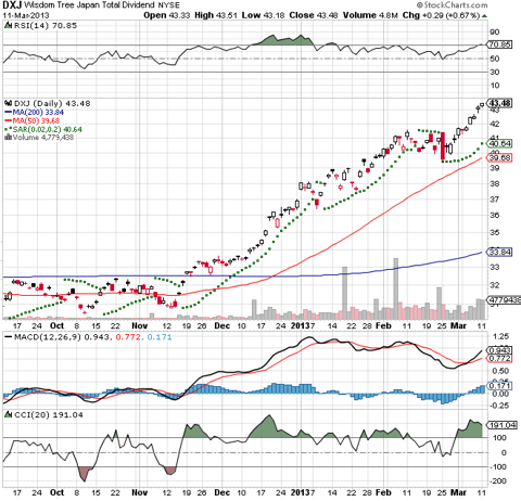 The CCI Index reveals massive momentum in the ETF starting mid November