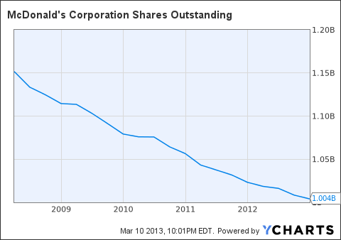 MCD Shares Outstanding Chart