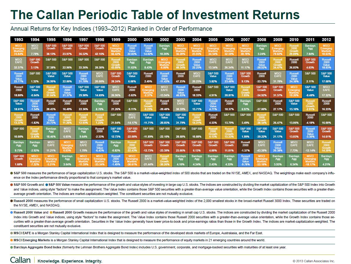 how to find market return