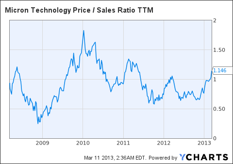 MU Price / Sales Ratio TTM Chart