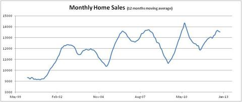 Canadian Monthly Home Sales - Seasonally adjusted