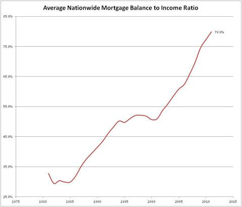 Canadian Nationwide Mortgage Balance to Income Ratio