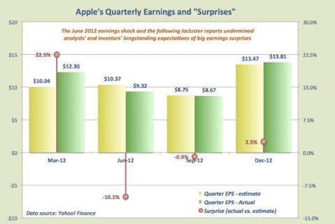 AAPL earnings surprises