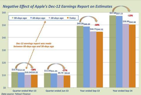 AAPL effect of non-surprise on estimates