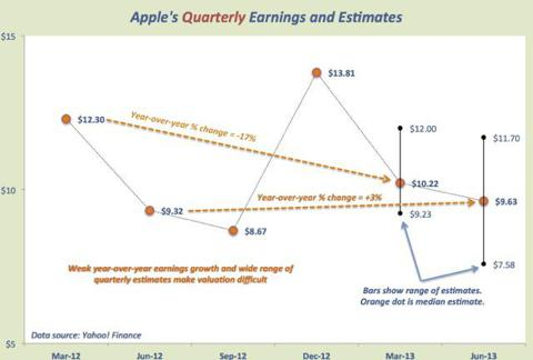 AAPL quarter estimates and range