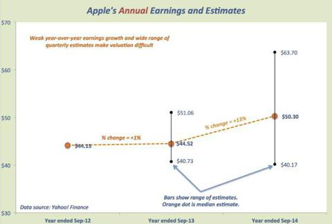 AAPL annual estimates and ranges