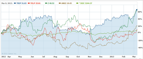 Stock performance of Distributed Knowledge companies v. NASDAQ