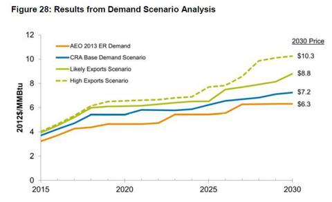 Dow Chemical Will Still Be Globally Competitive With Natural Gas Exports According To 2009 Senate Testimony