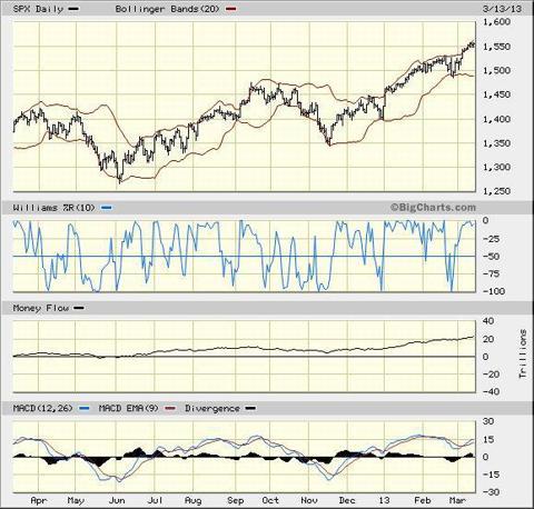 spx chart - flows+