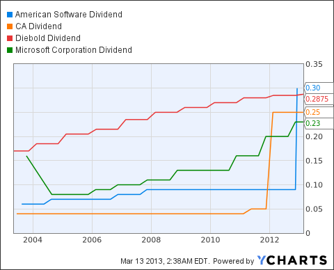 AMSWA Dividend Chart