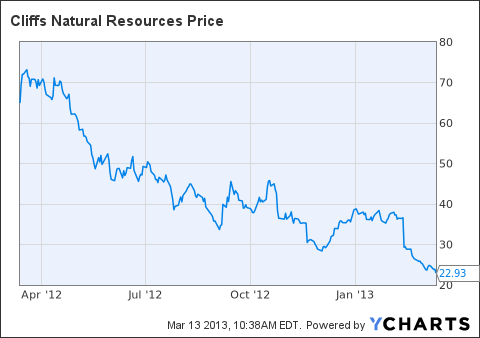 Alpha Natural Resources Historical Price