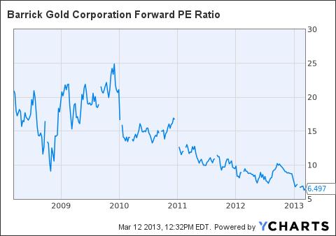 ABX Forward PE Ratio Chart