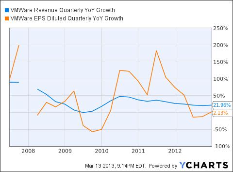 VMW Revenue Quarterly YoY Growth Chart